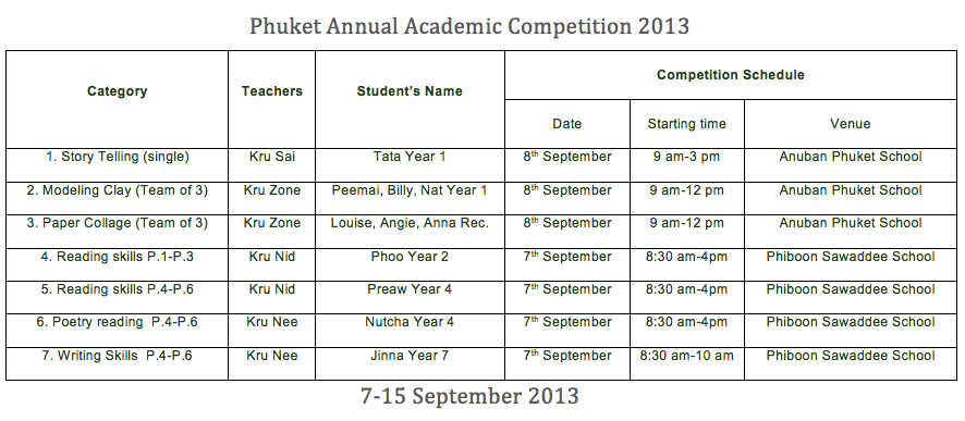 Phuket Annual Academic Competition 2013