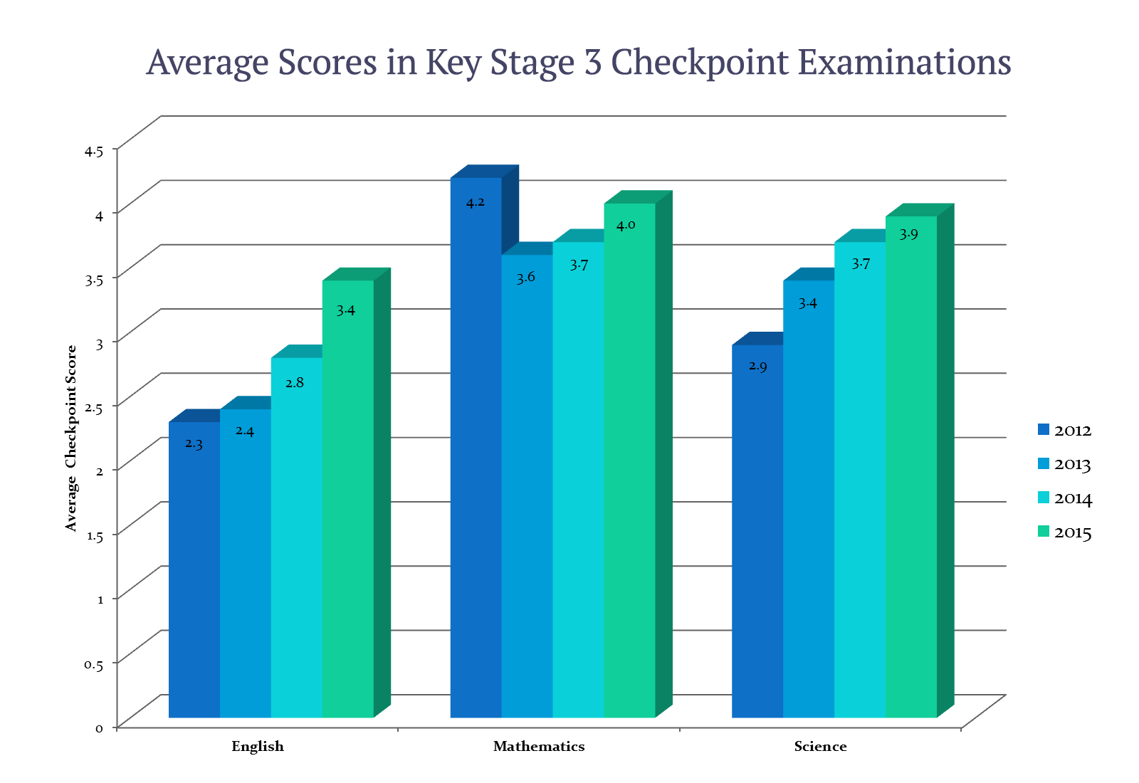 Average Scores Achieved in Key Stage 3 Checkpoint Examinations