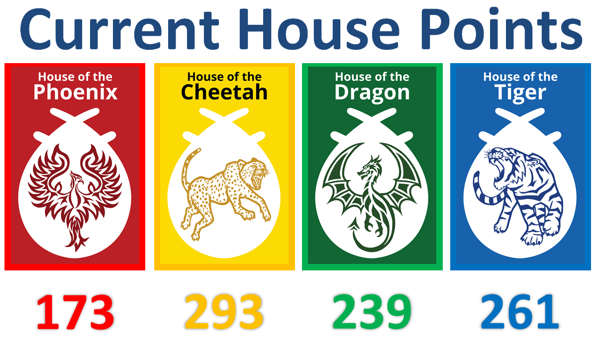 Current House points